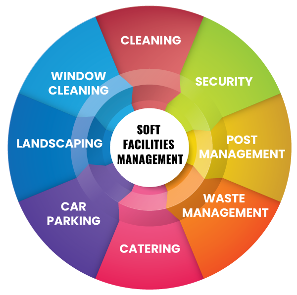 Soft Facilities Management