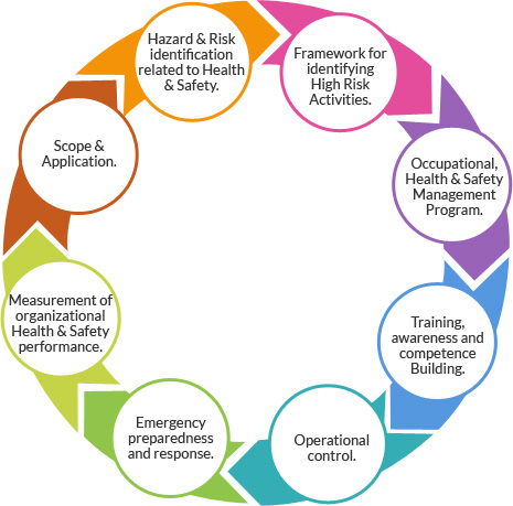 Iso 45001 Occupational Health Amp Safety Management System