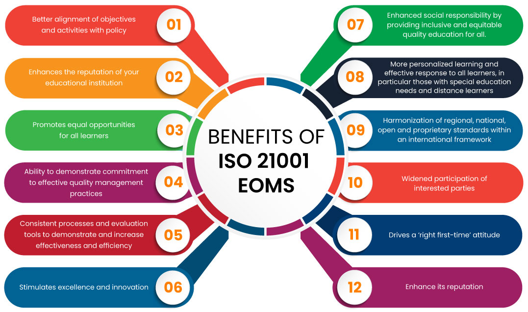 BENEFITS OF ISO 21001 EOMS