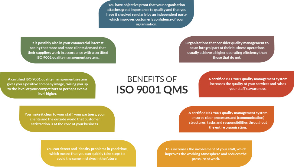 Image result for The Many Benefits Of A certified ISO 9001 Quality Management System
